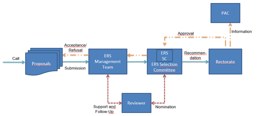 Schematic representation of the ERS Review Process